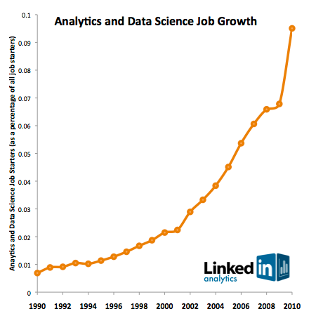 0911-linkedin-data-science-chart
