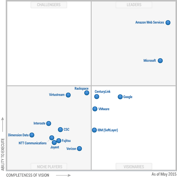 Magic Quadrant Cloud